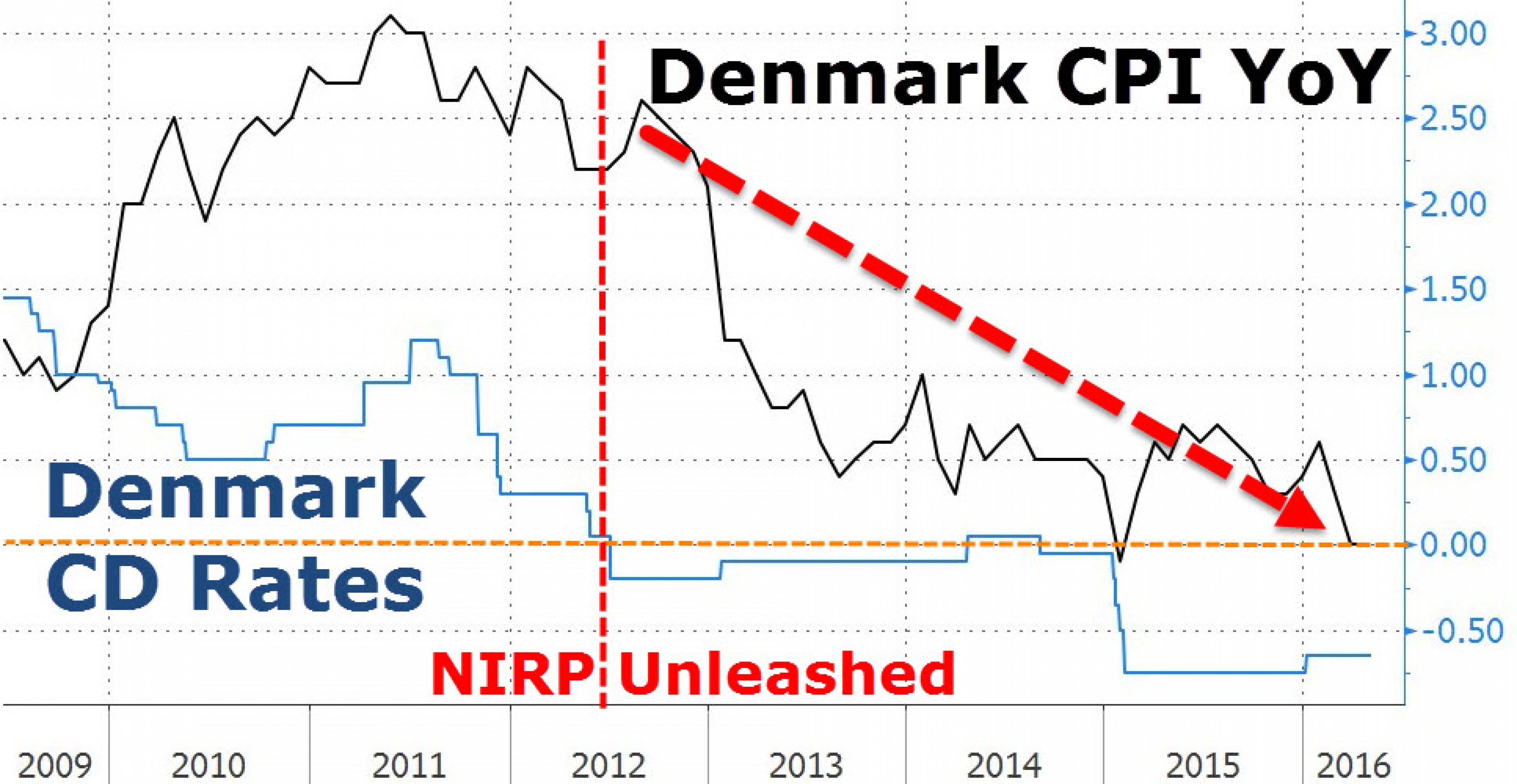 Отрицательные ставки не работают. Пример Дании