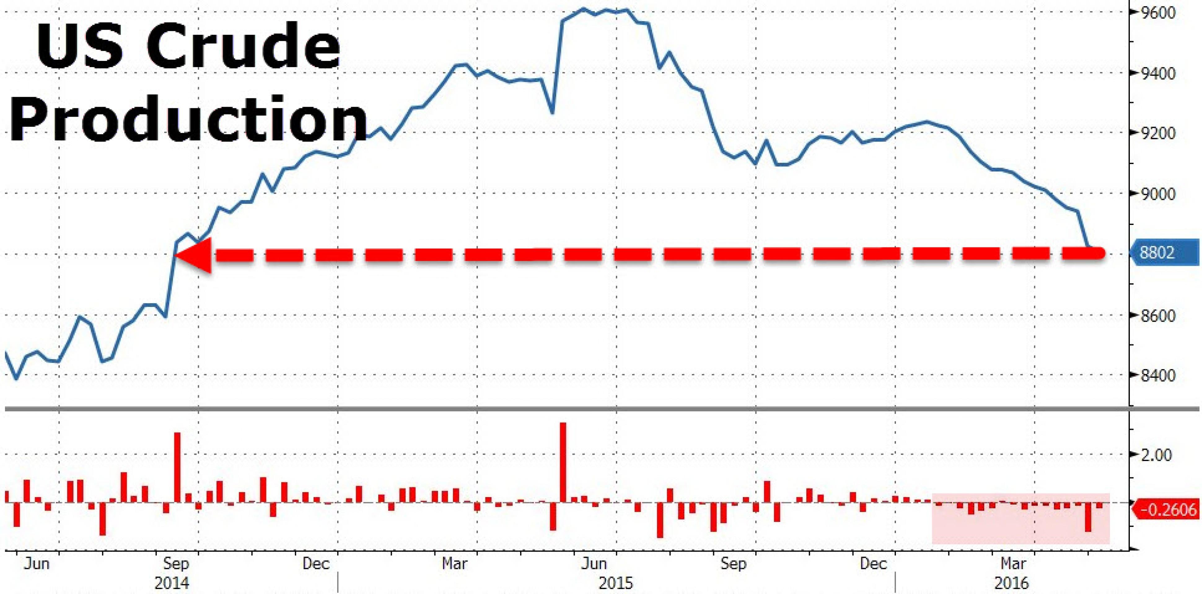 Статистика и слабый доллар устроили нефтяное ралли