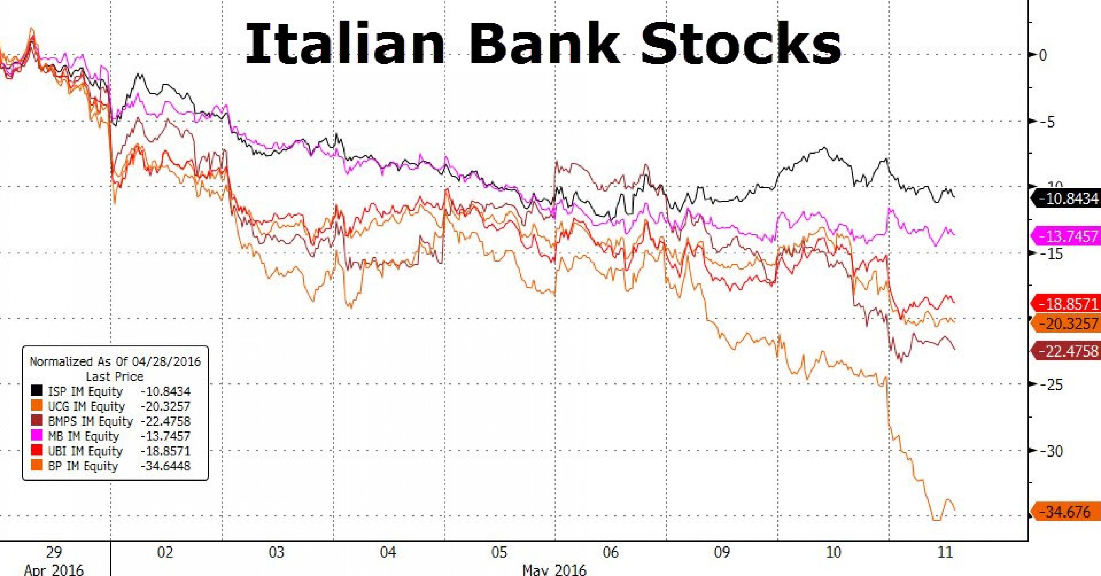 Плохие кредиты тянут банки Италии ко дну