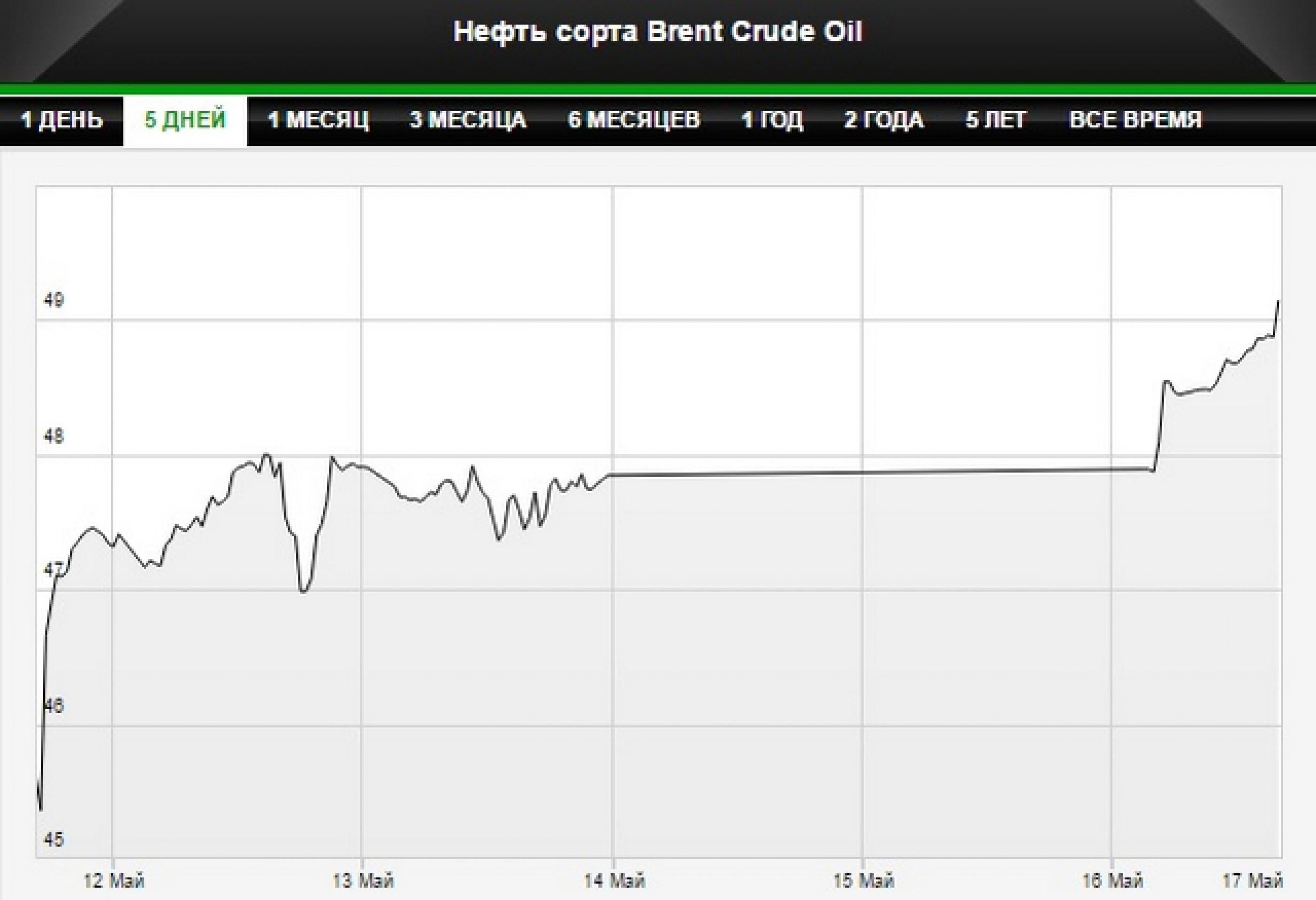 Цены на нефть на максимуме за полгода