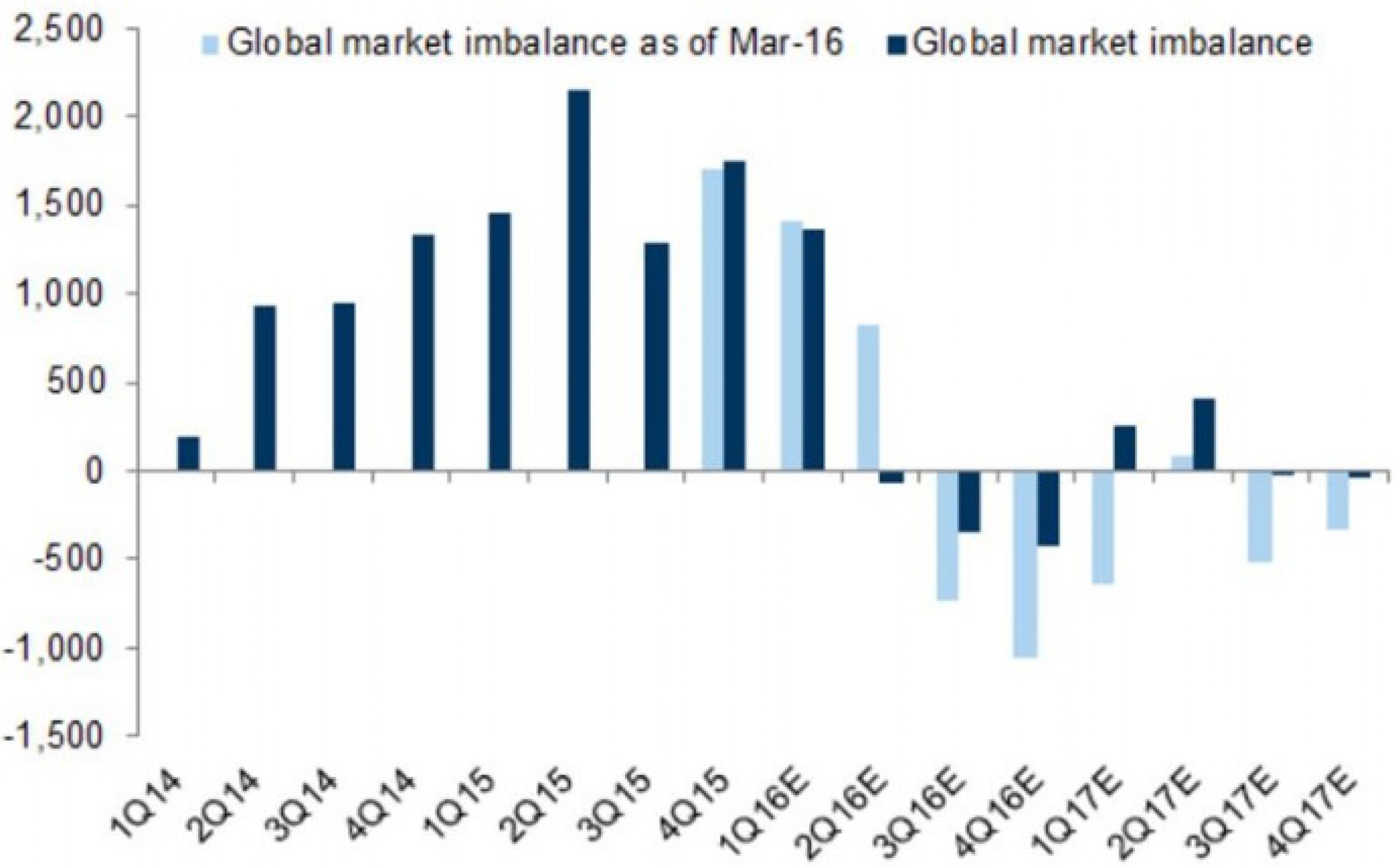 """""""Прогнозы"""" Goldman Sachs – ошибки или манипуляции? Распечатать"""