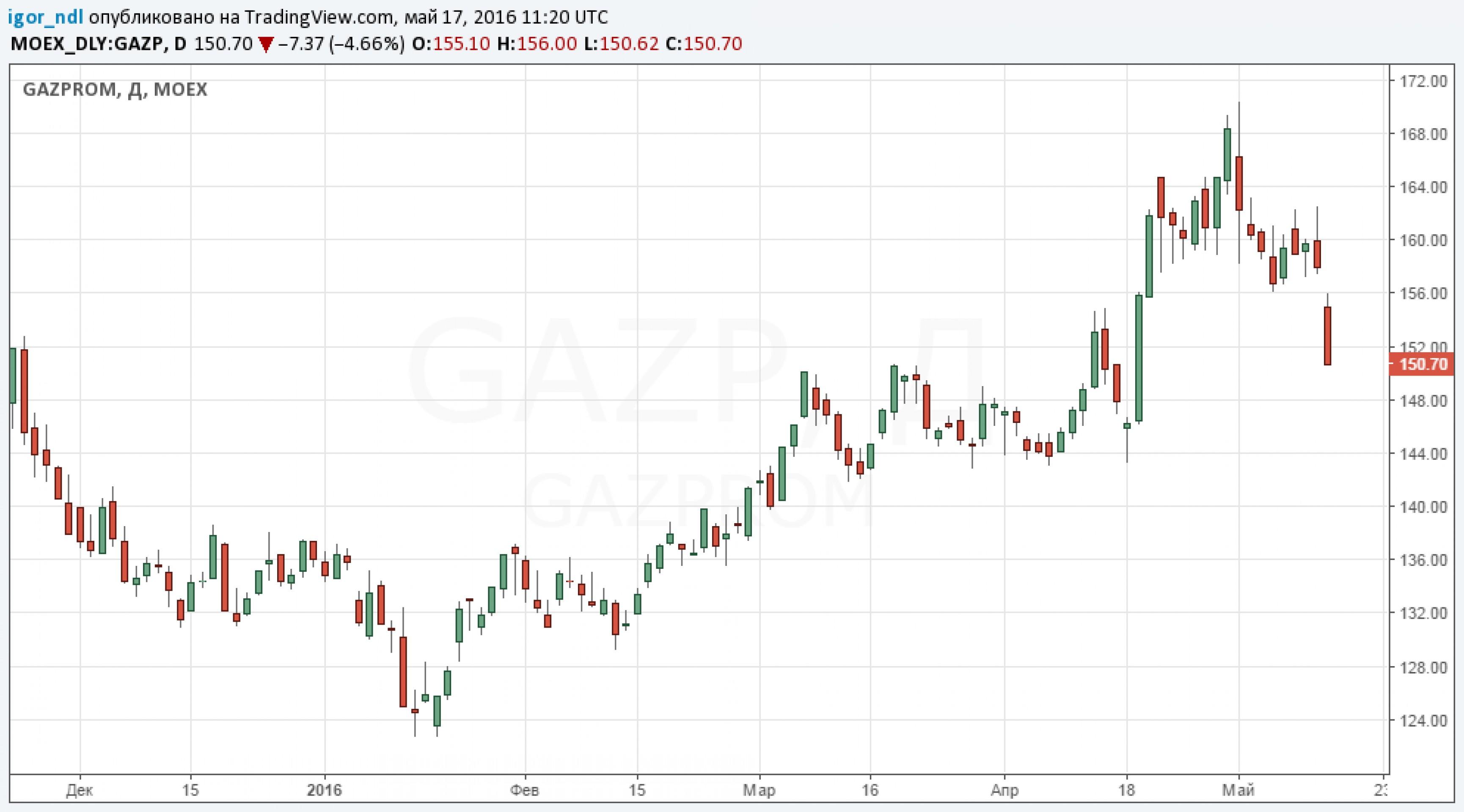 """Черный день для акционеров """"Газпрома"""""""