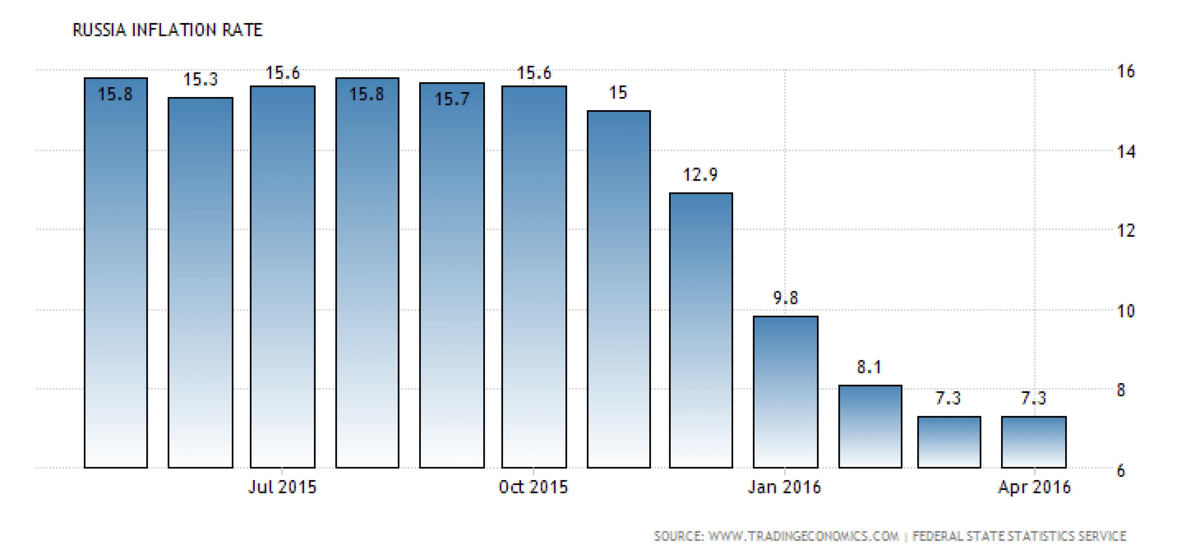 ЦБ РФ ждет временного роста инфляции