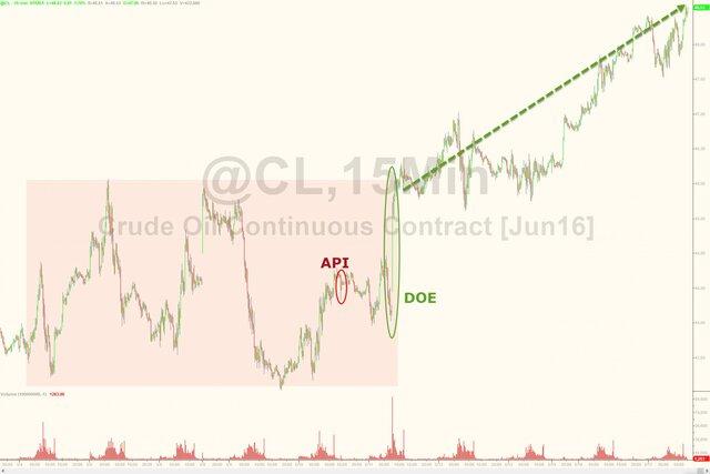 Запасы нефти вСША неожиданно возросли занеделю