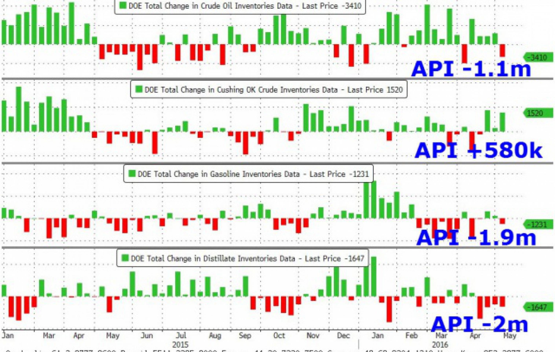 Данные о запасах не изменили ситуацию на рынке нефти