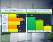 Индонезия: темпы роста ВВП и товарооборот с Россией