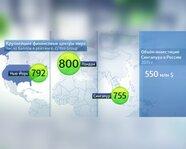 Крупнейшие финансовые центры мира