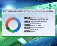 Структура экспорта из России в Таиланд в 2015 году