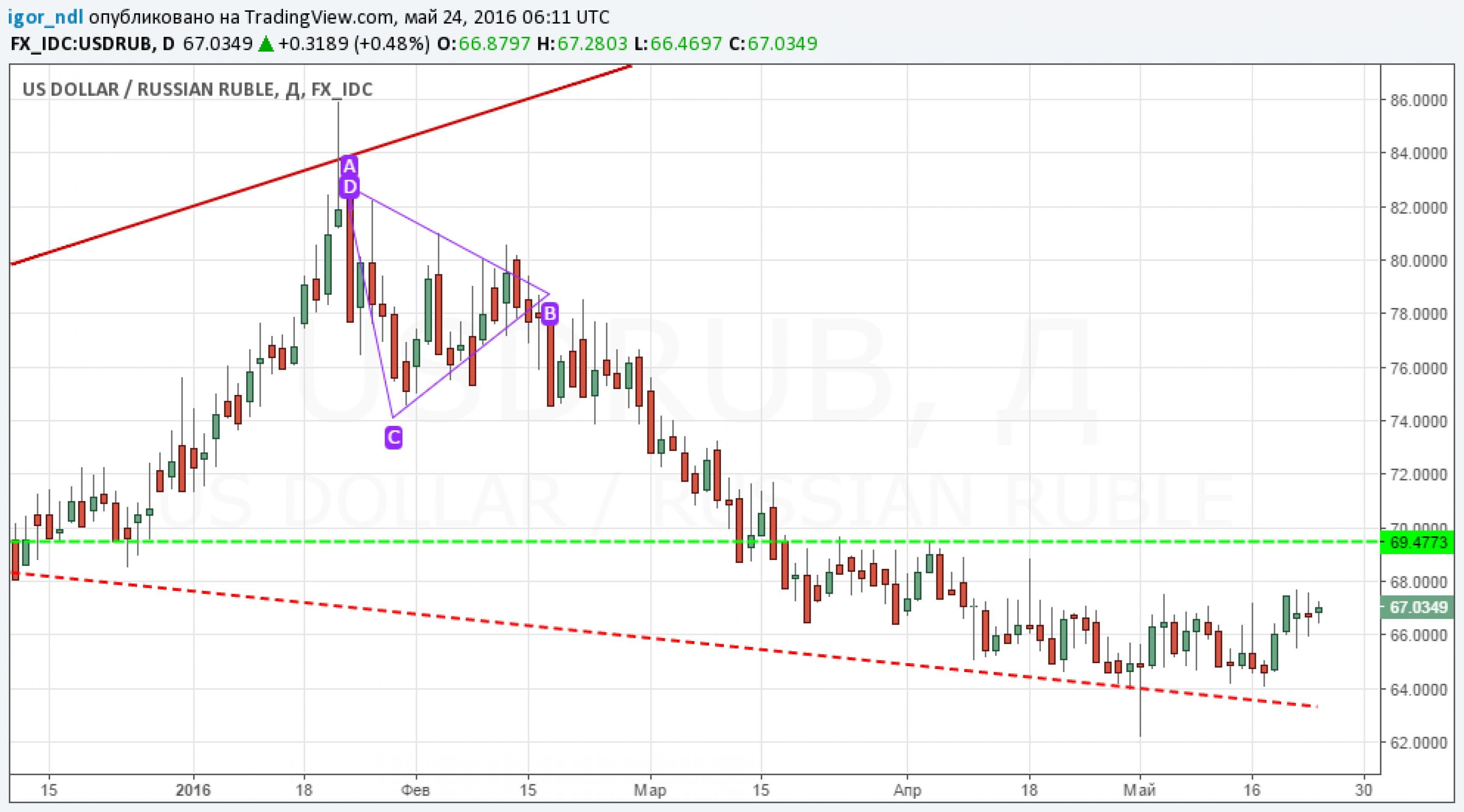 Коррекция рубля завершилась?