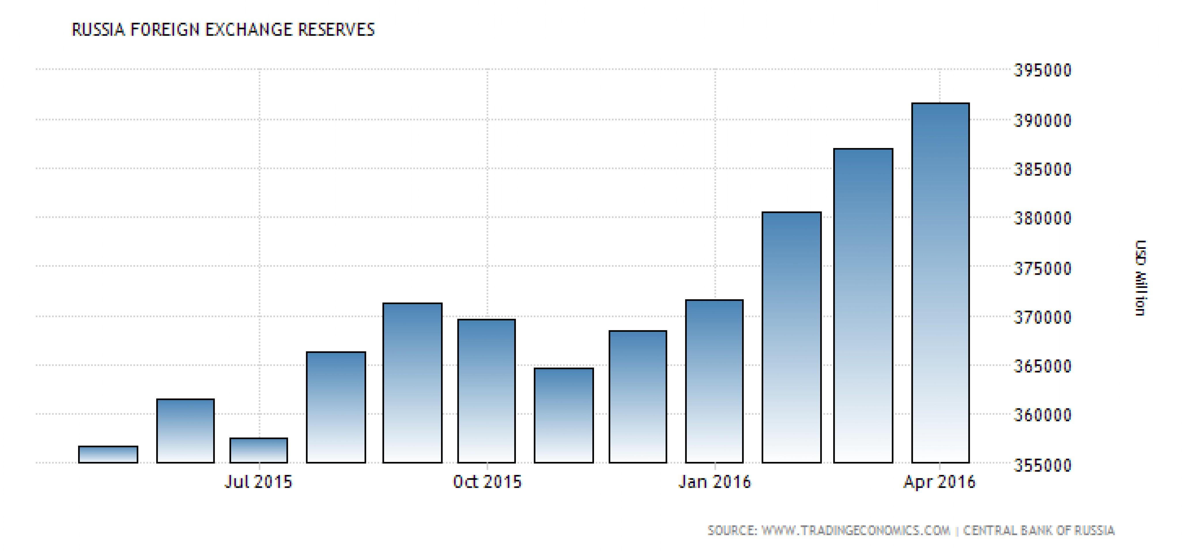Резервы ЦБ падают вместе с золотом