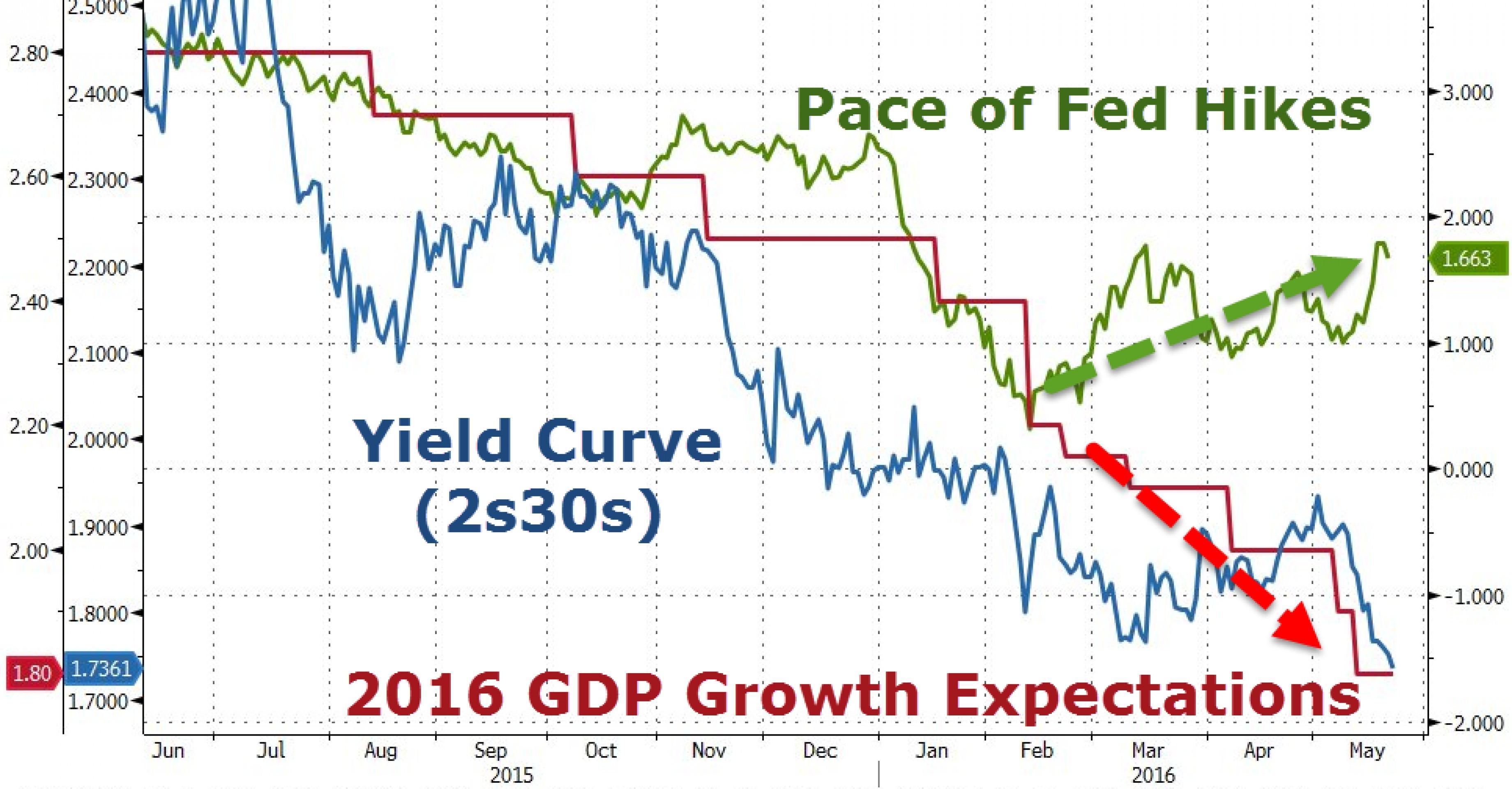 ФРС может потерять доверие рынка