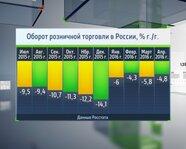 Оборот розничной торговли в России