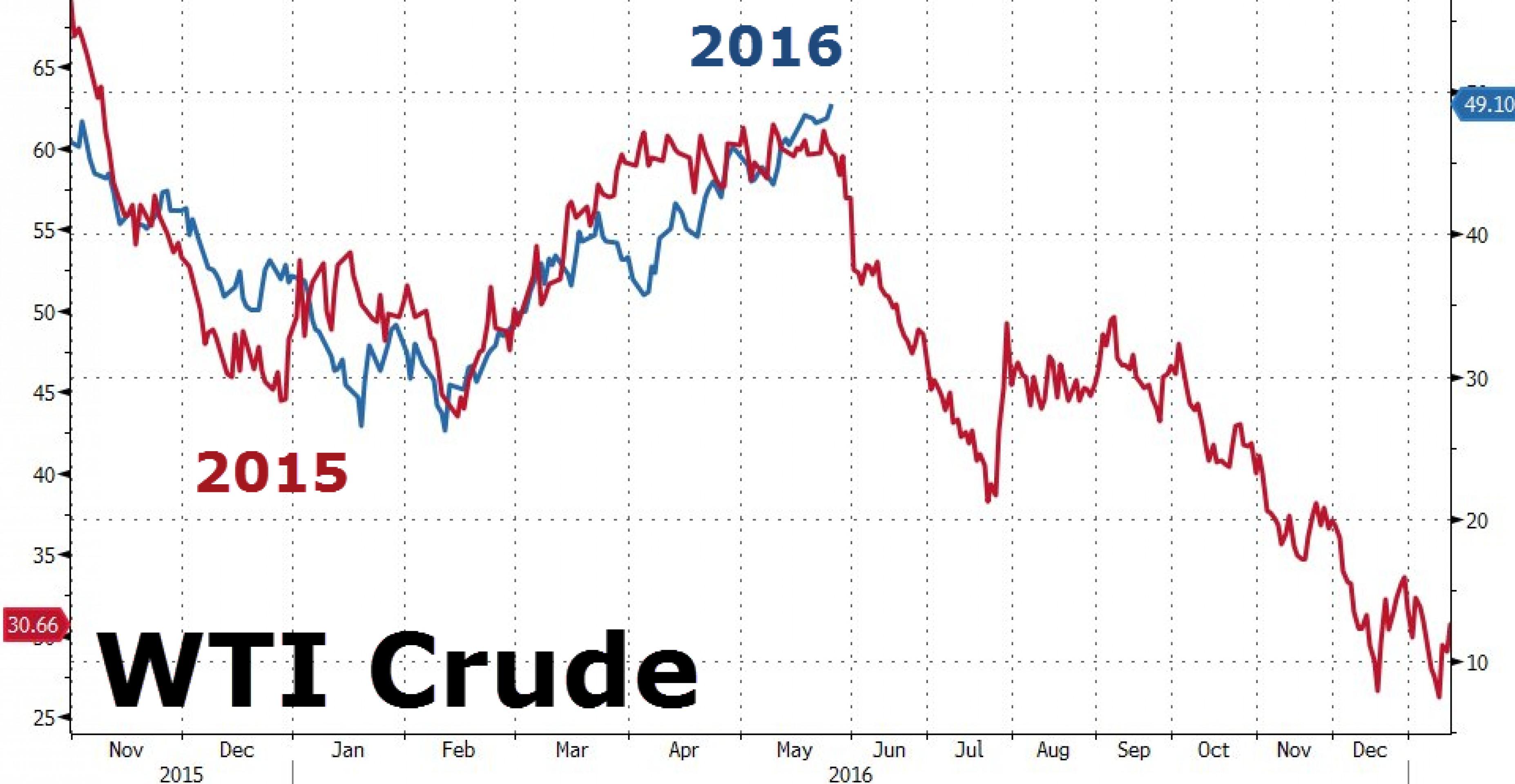 Данные по запасам нефти придали силы быкам