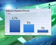 Дефицит бюджета России