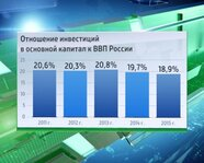 Отношений инвестиций в основной капитал к ВВП России