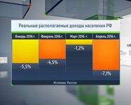 Реальные располагаемые доходы населения России