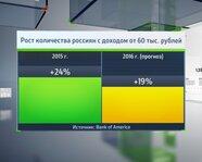 Рост количества россиян с доходом от 60 тыс. рублей
