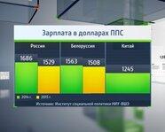 1. Россия, Белоруссия, Китай: зарплата в долларах ППС