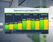 2. Болгария, Румыния, Венгрия, Чехия: зарплата в долларах ППС