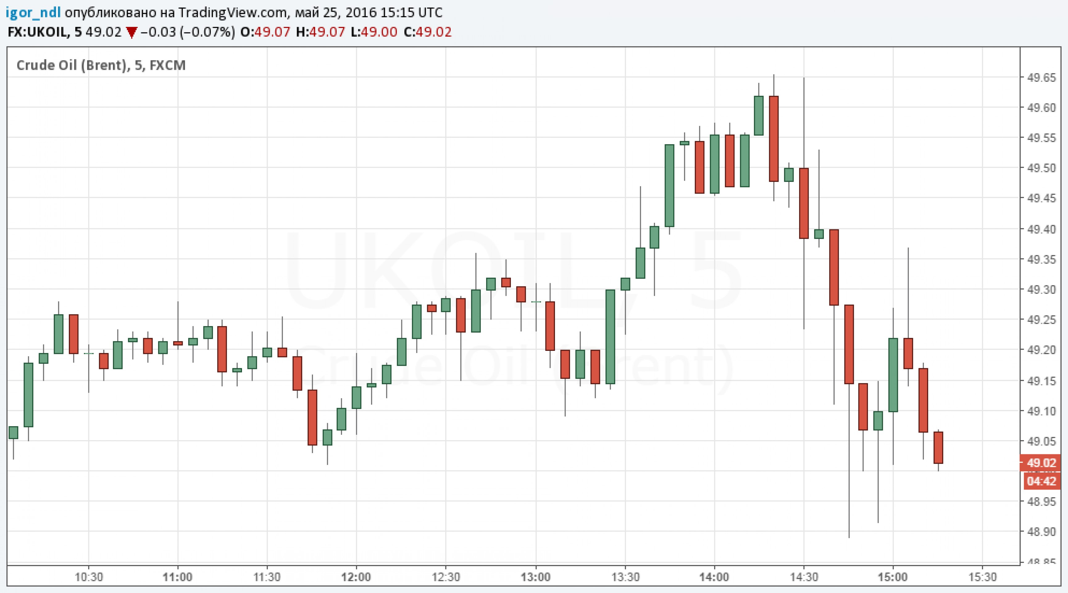 Данные по запасам привели к хаосу на рынке нефти