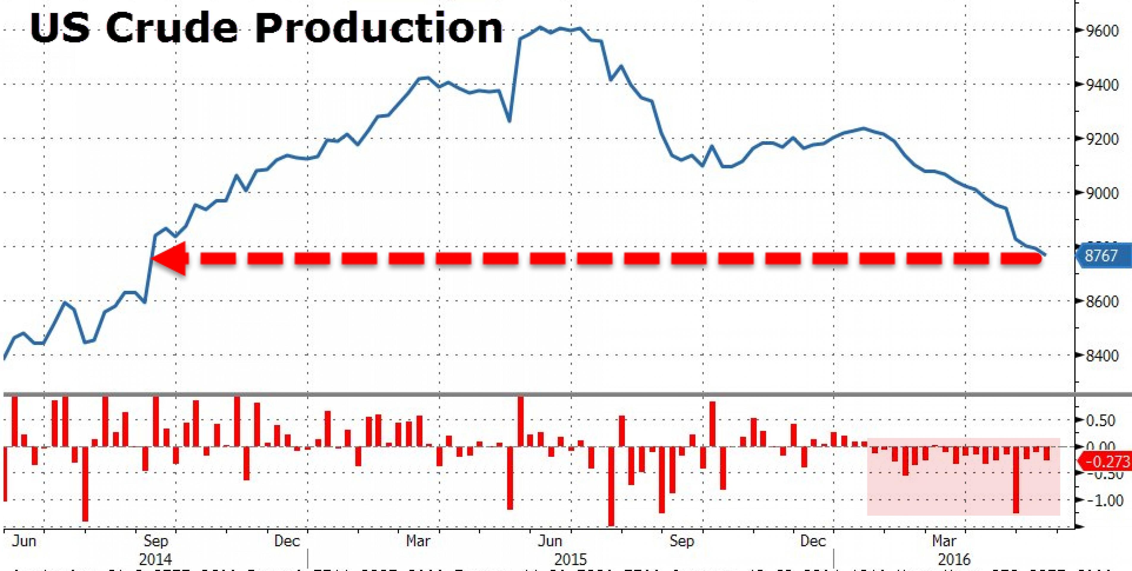 Новости из США подбросили нефть выше $50 за баррель