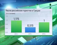Число российских туристов в Греции