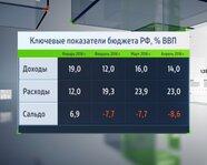 Ключевые показатели бюджета РФ