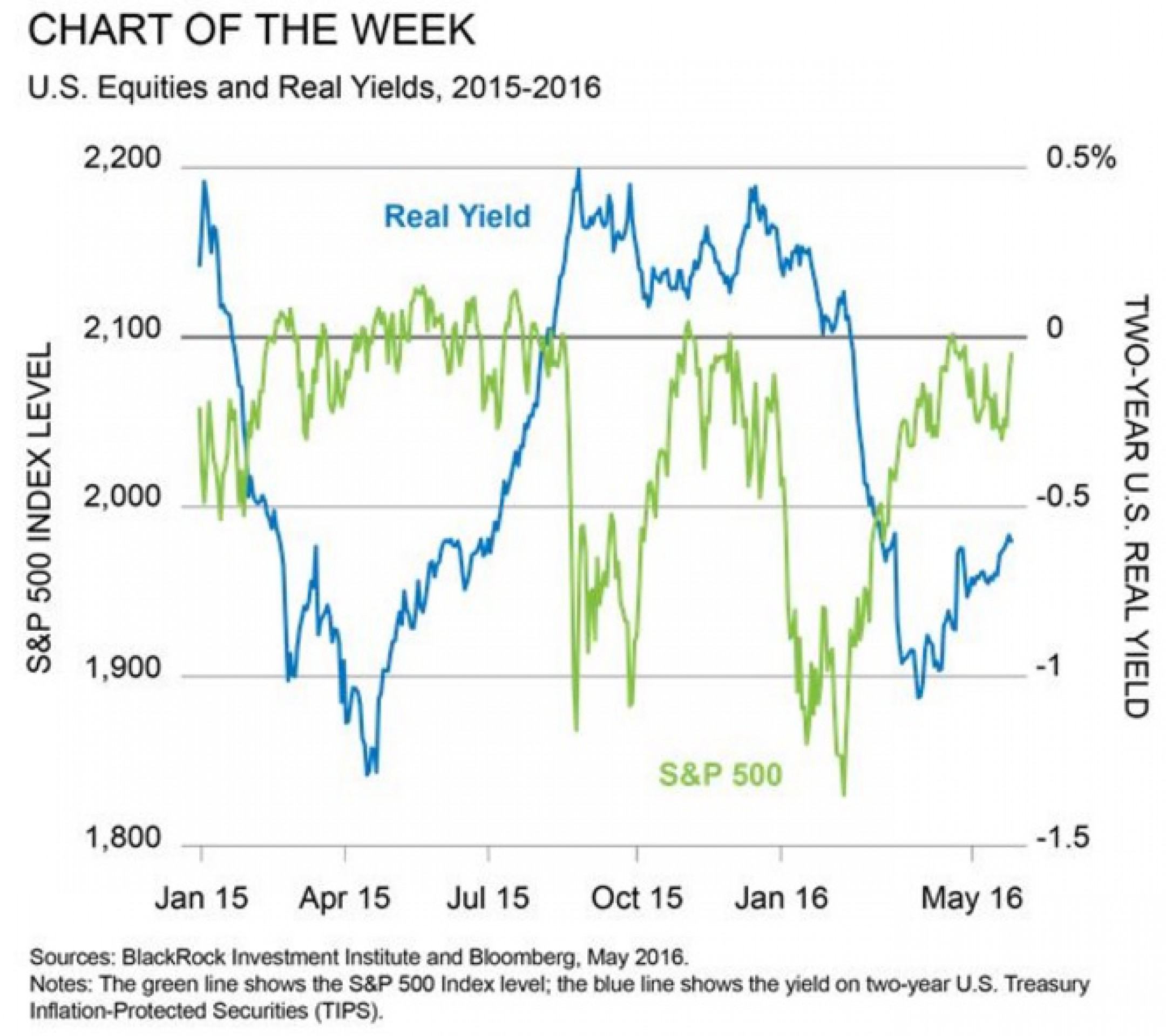 В BlackRock снизили прогноз по рынкам акций ЕС и США