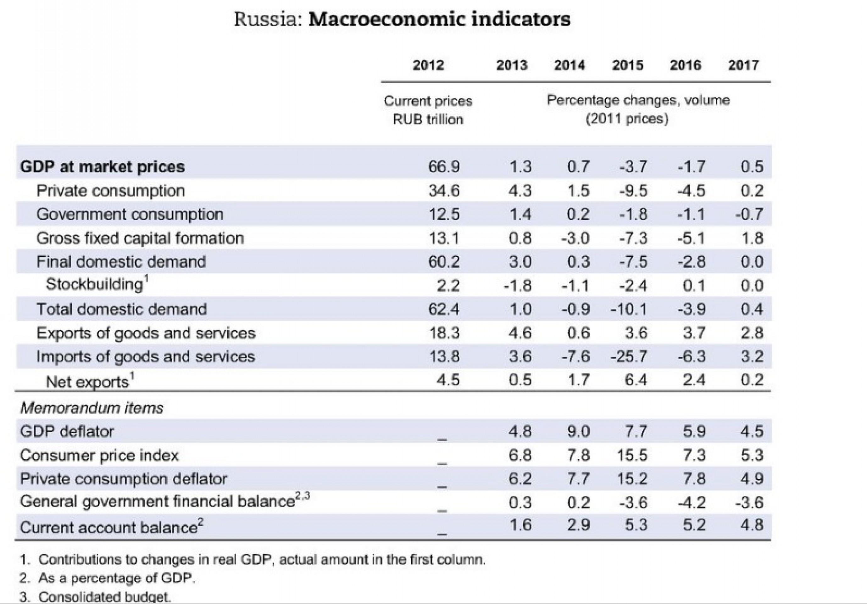 ОЭСР ухудшила прогноз по России более чем в 3 раза