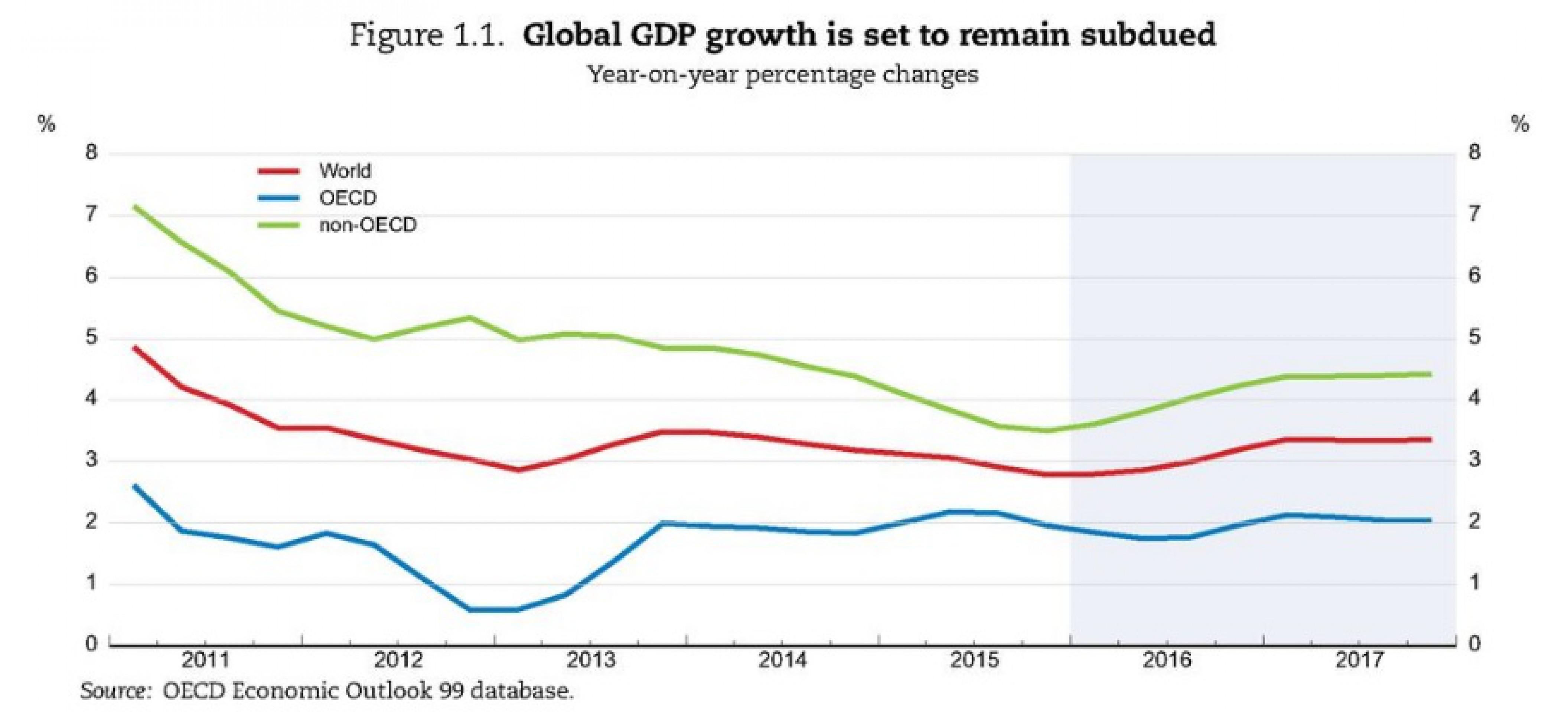 ОЭСР предупредила о стагнации мировой экономики