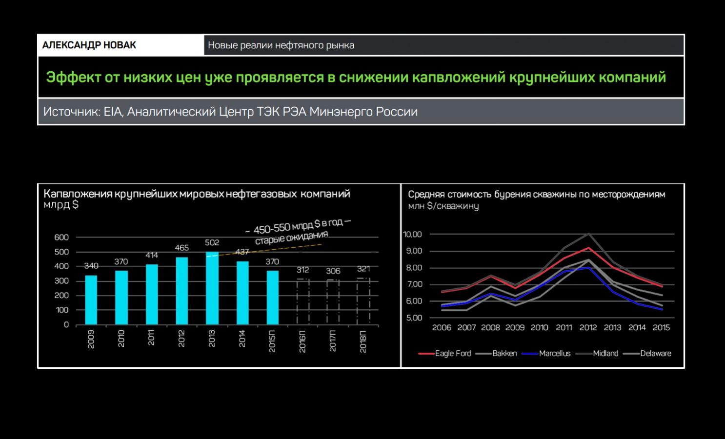 Новак: рынком нефти правит рынок, а не ОПЕК (лекция)