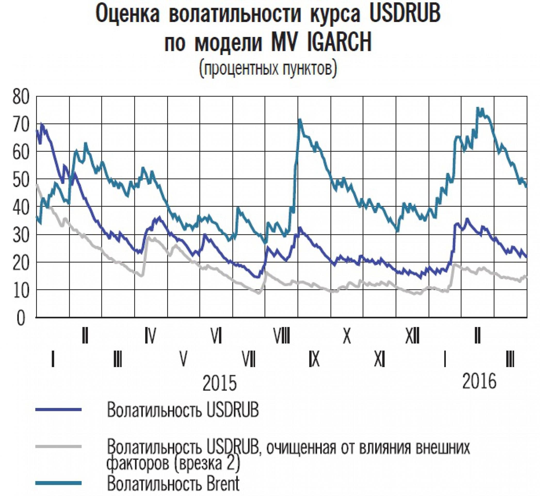 ЦБ: волатильность рубля снизится во II квартале