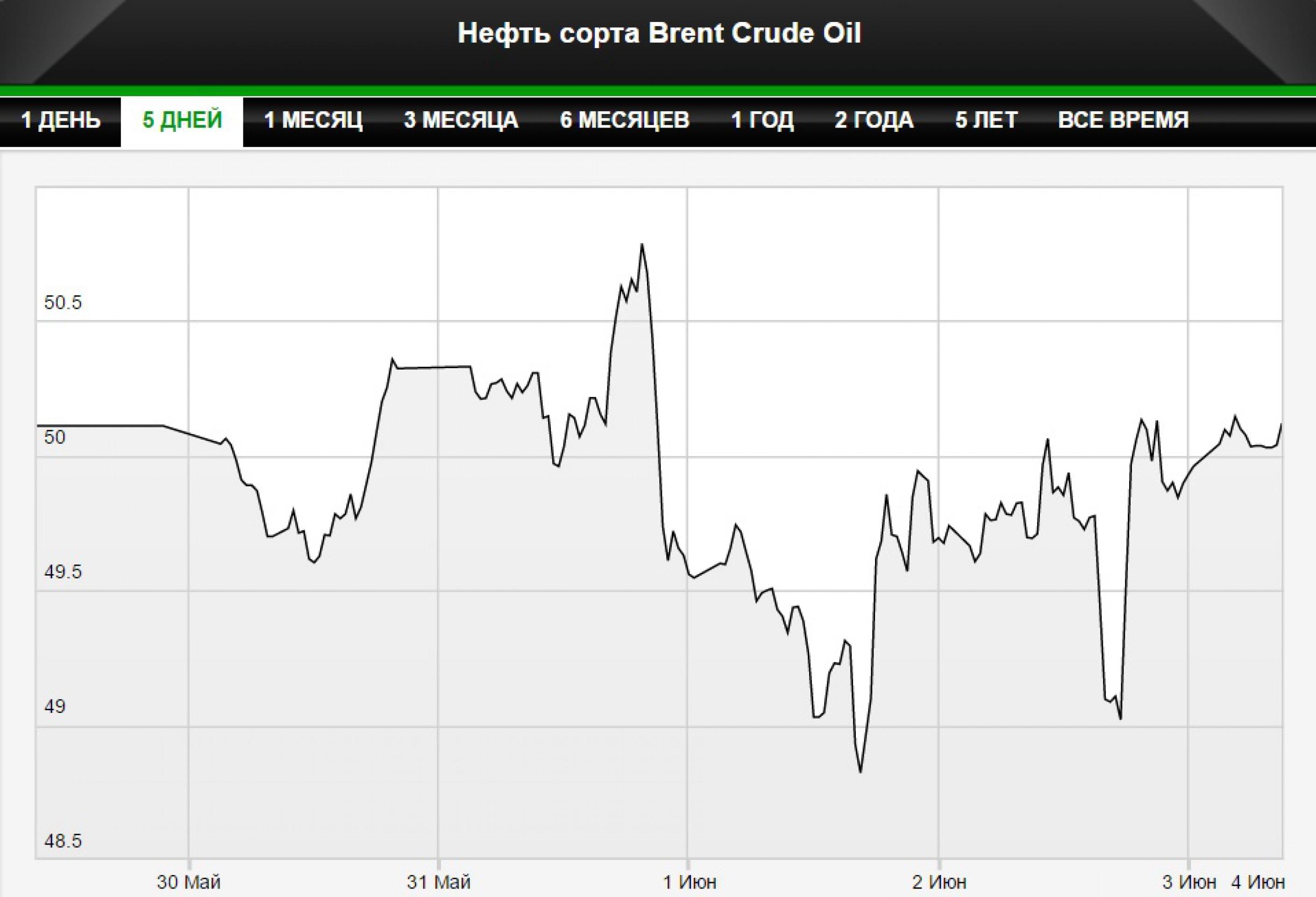 Нефть отыграла падение, торгуется выше $50