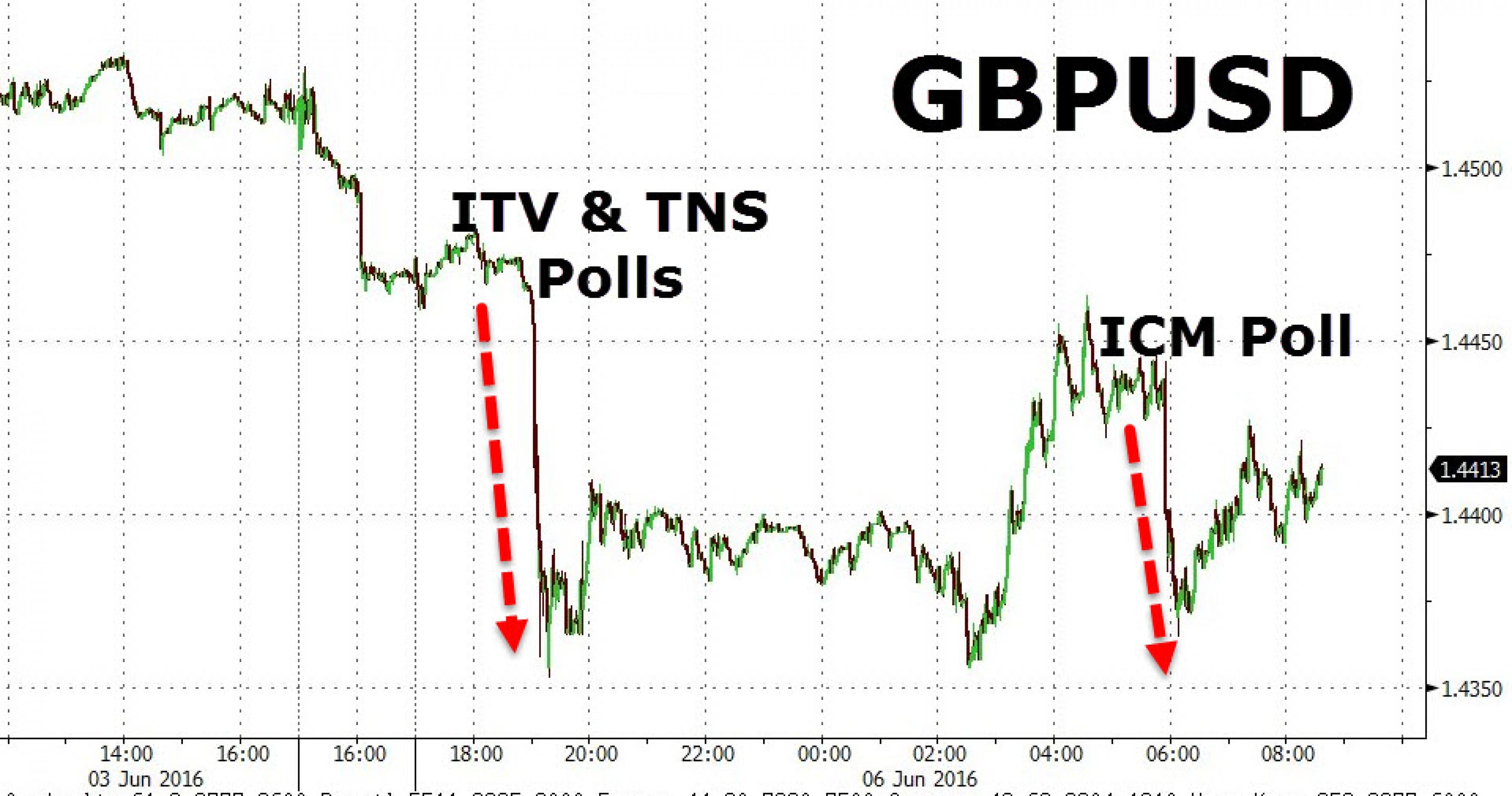 Трейдеры будут дежурить во время референдума Brexit