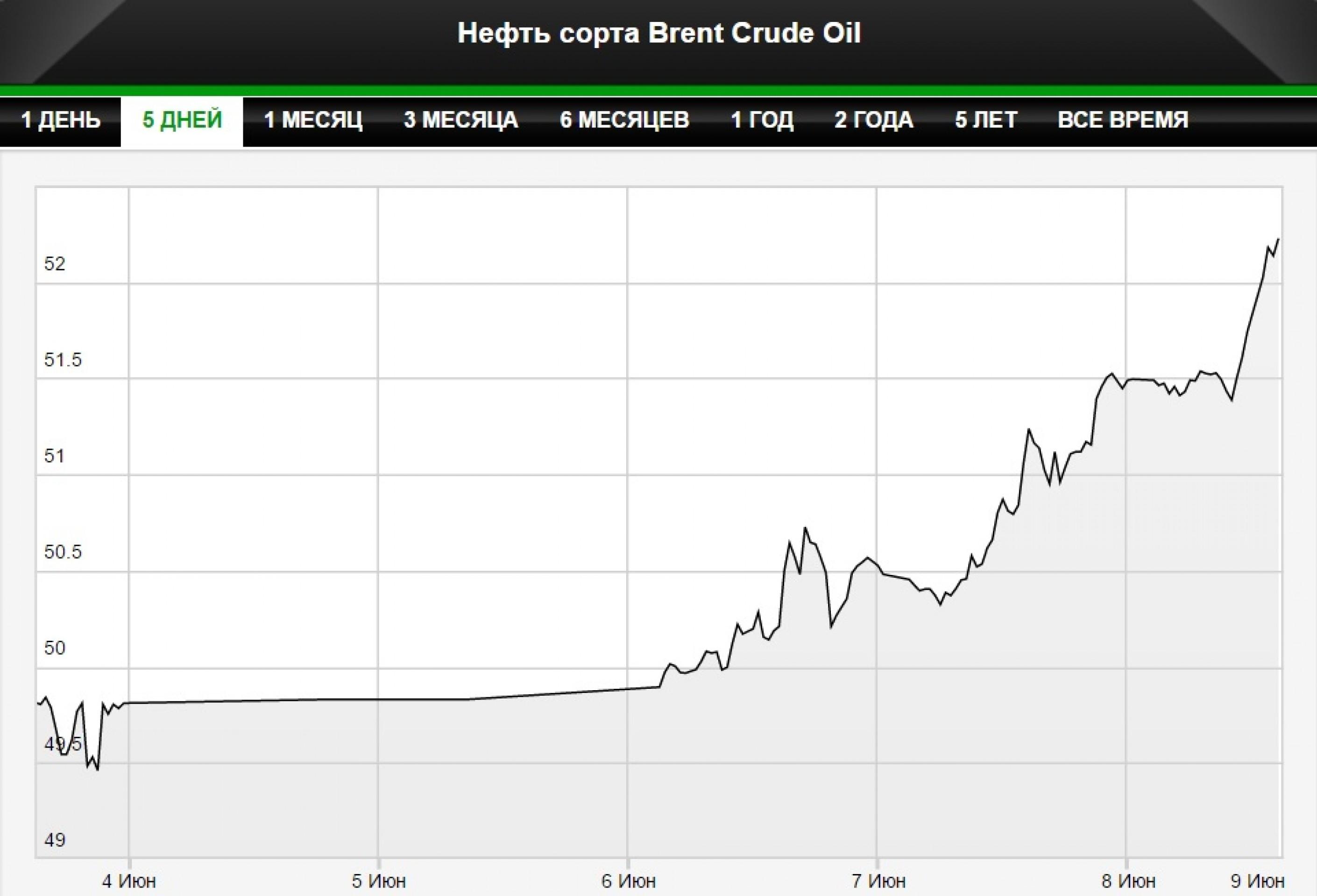 Цены на нефть превысили $52 за баррель