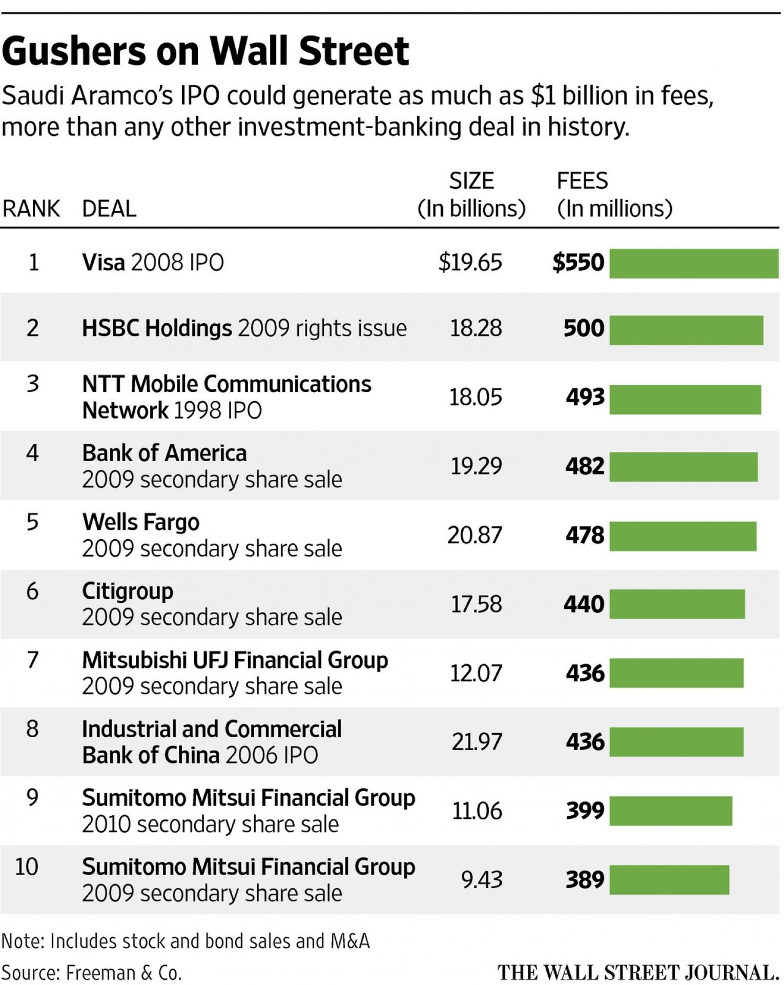IPO Saudi Aramco принесет банку рекордный гонорар