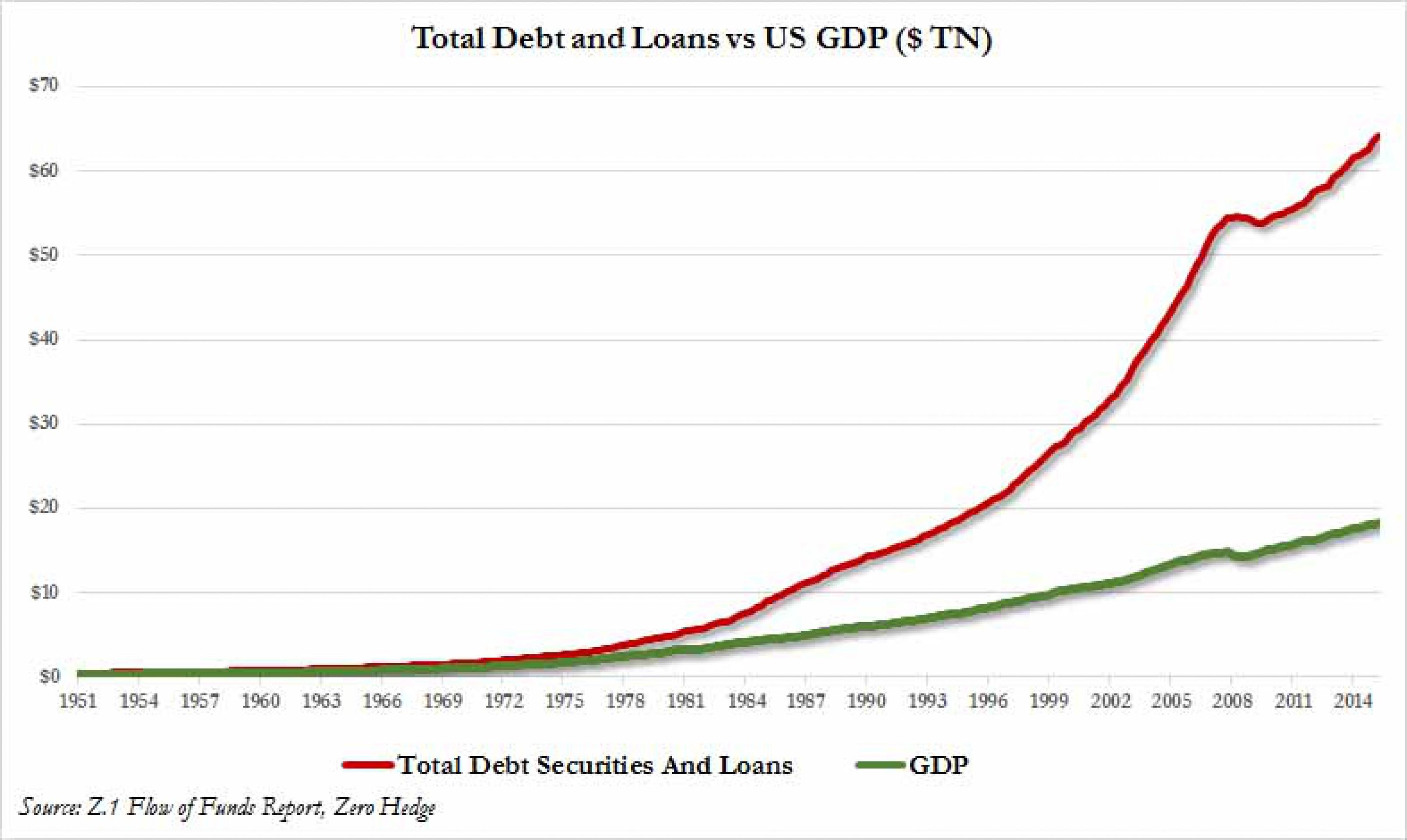 Экономика США: на доллар ВВП - 10 долларов долга