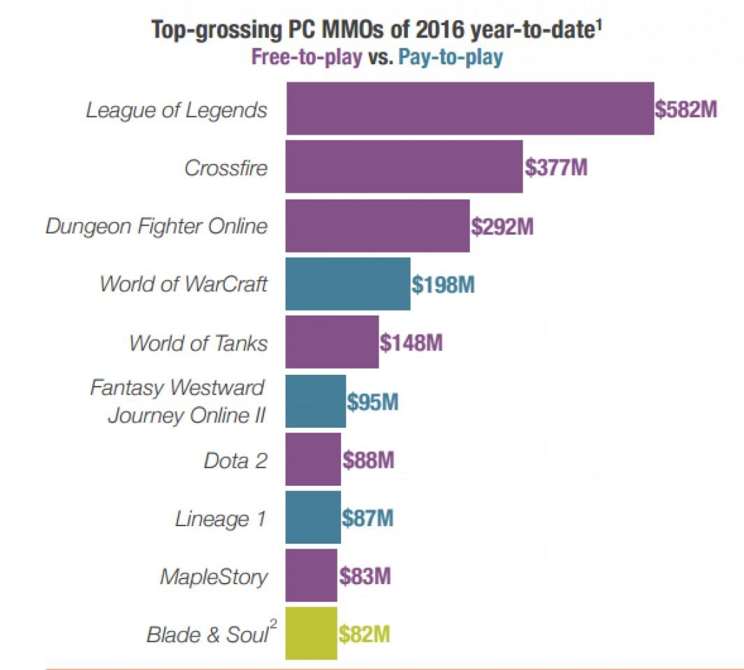Игра League of Legends приносит $150 млн в месяц
