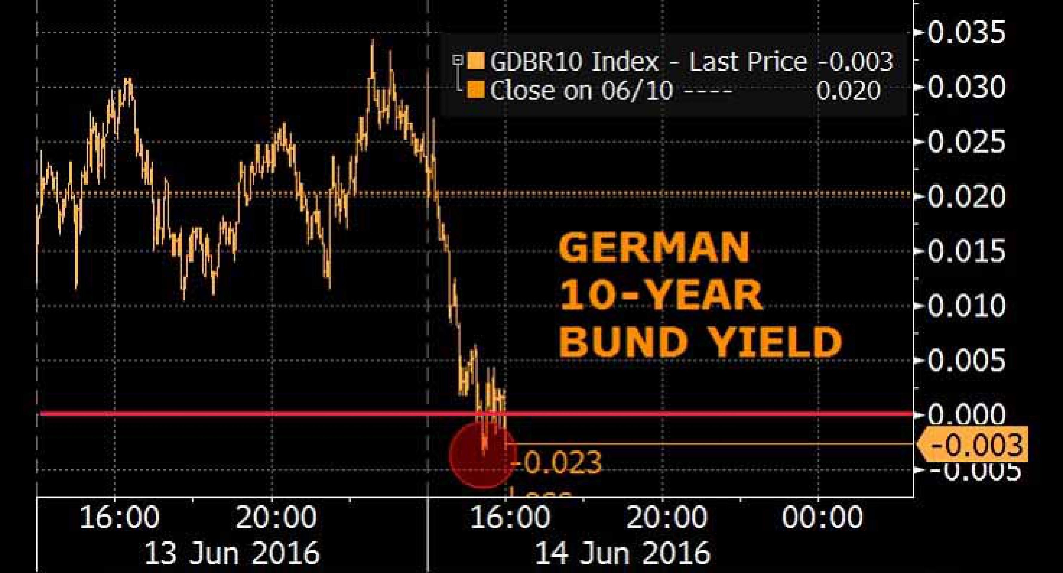 Рынок облигаций: доходности на историческом минимуме