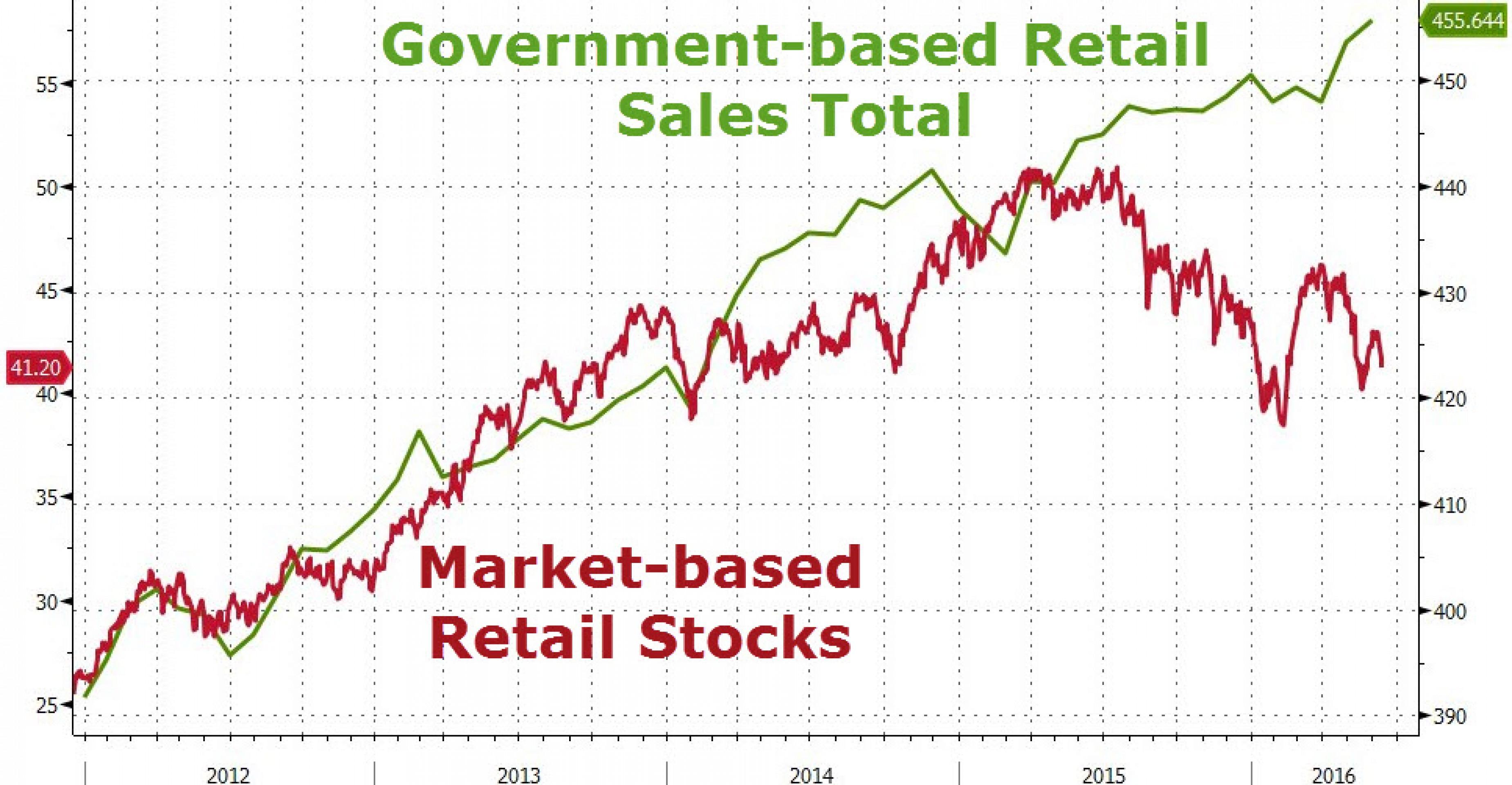 Розничные продажи в США - последний аккорд перед ФРС
