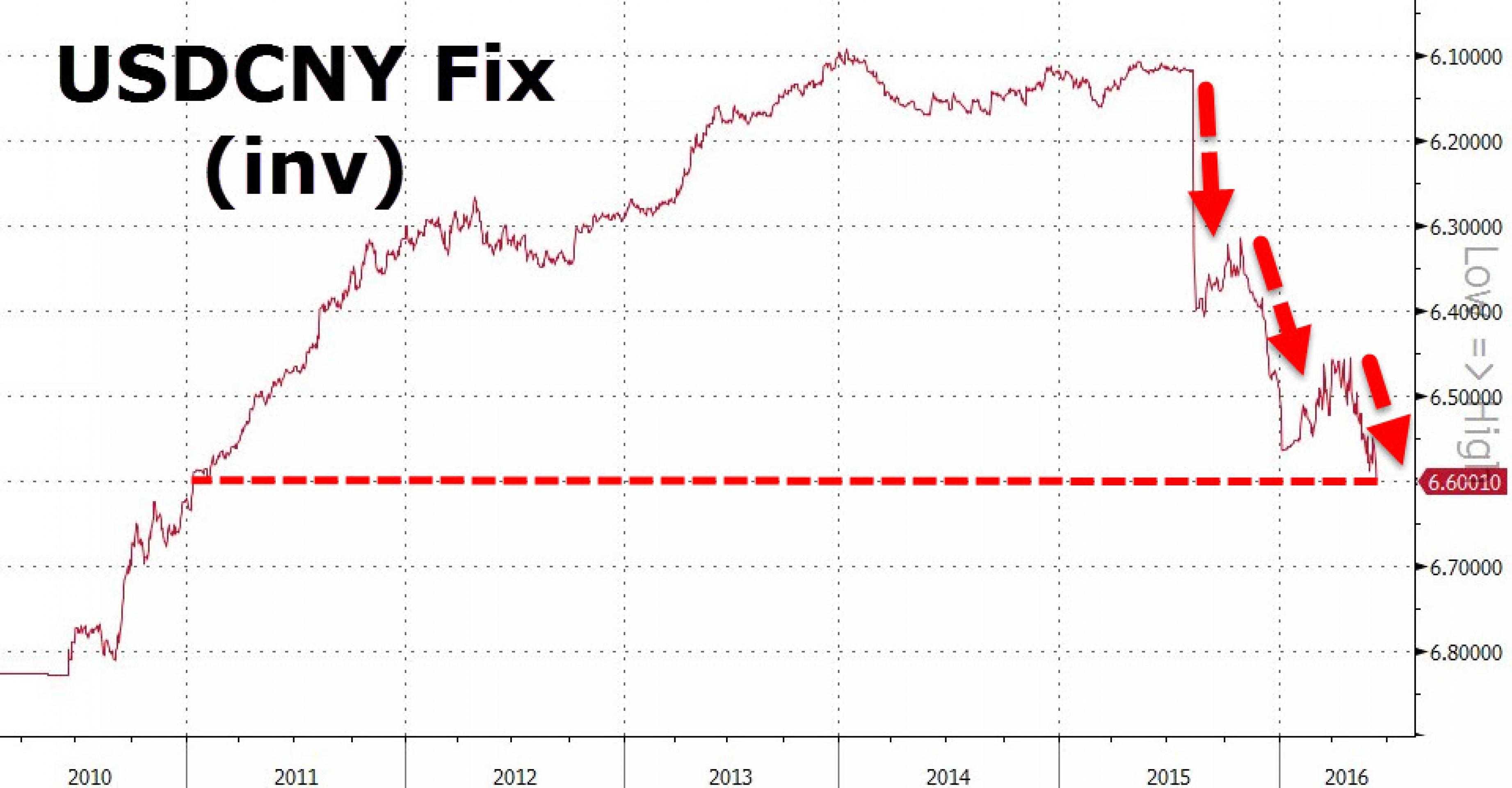 ЦБ Китая направил ФРС еще одно предупреждение