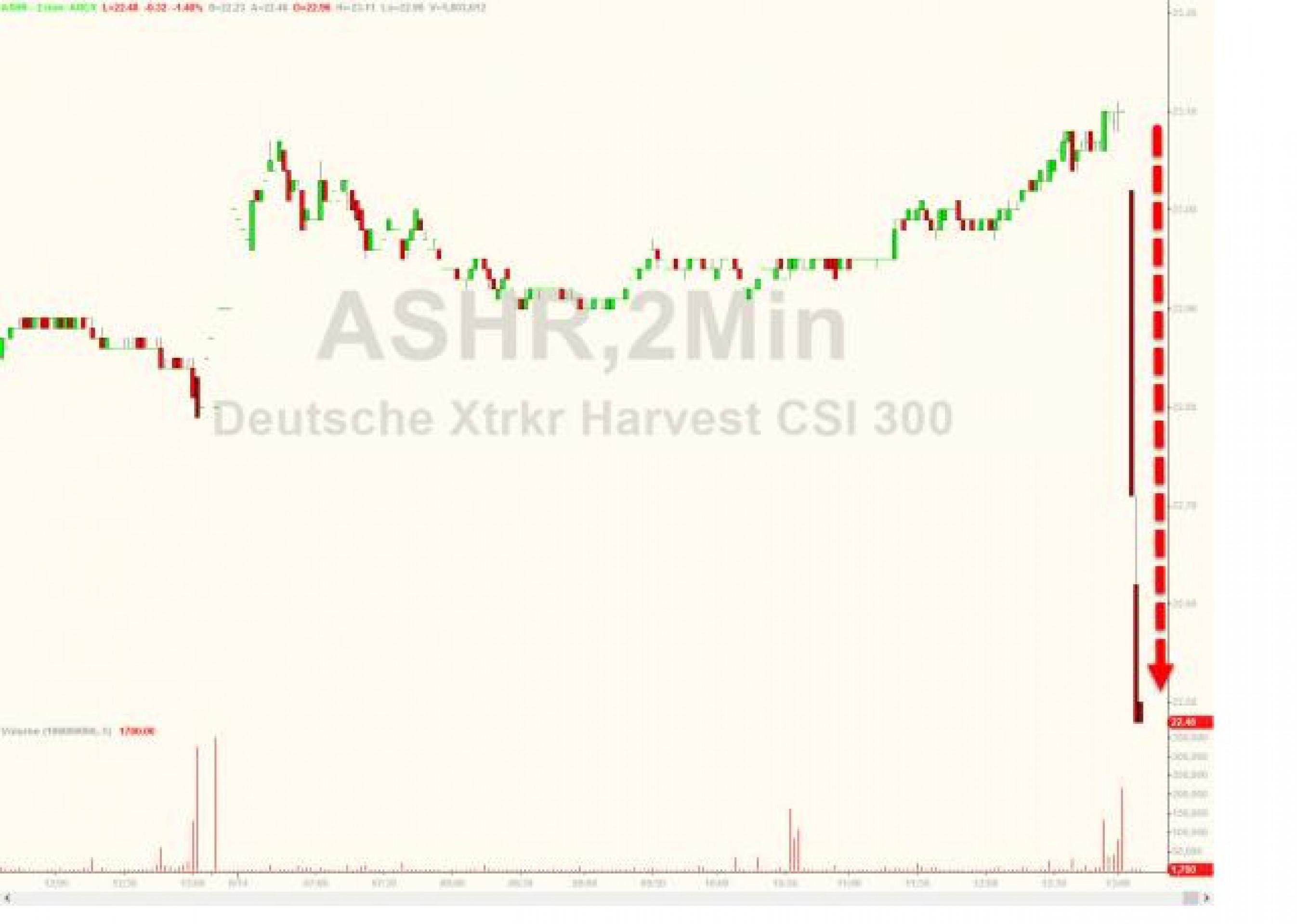 MSCI снова отказала Китаю