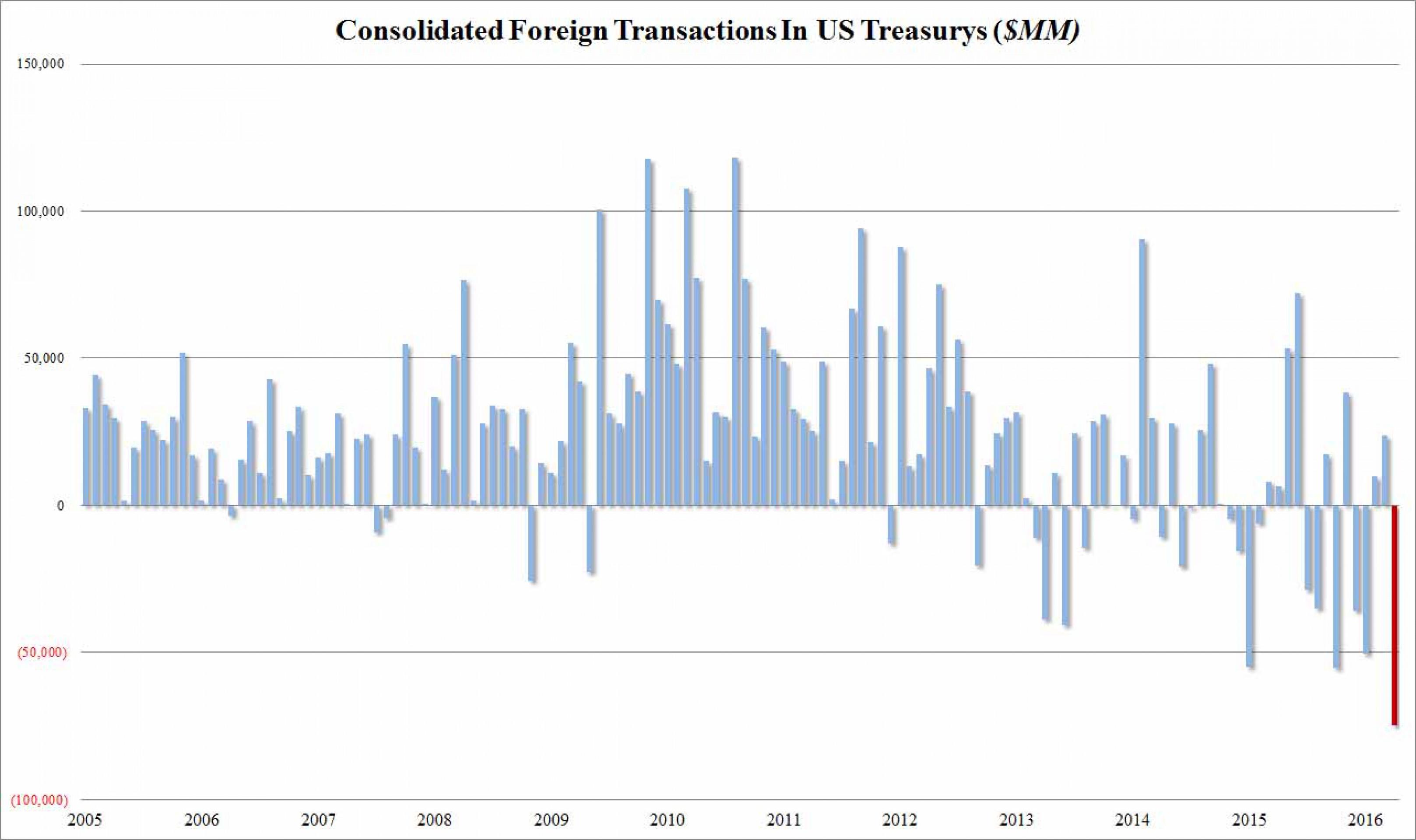 Инвесторы бегут из американского долга