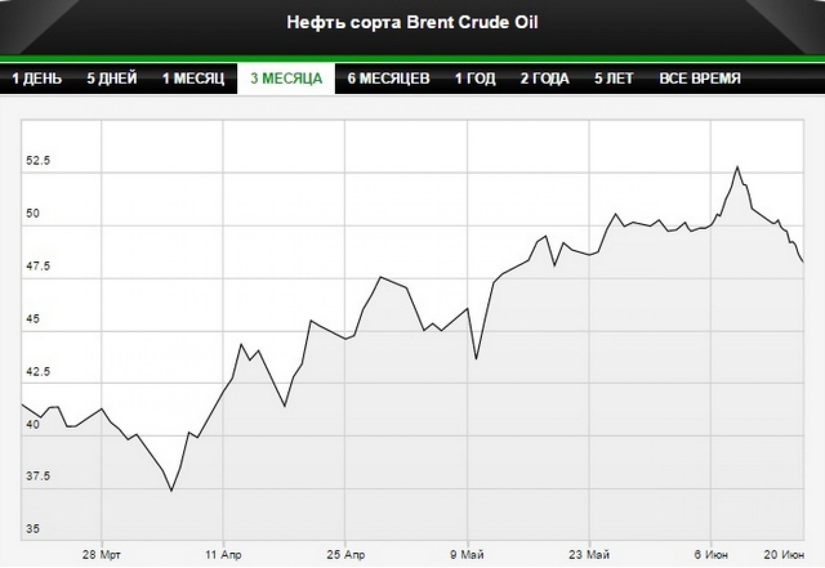 Цена на нефть марки Brent упала ниже $48 за баррель