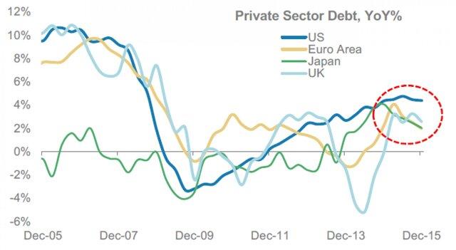 Уровень корпоративного долга к ВВП повсеместно снижается, кроме США