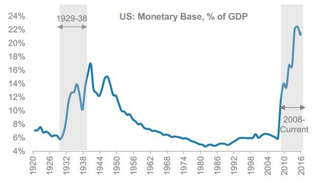 Динамика денежной массы в период кризиса