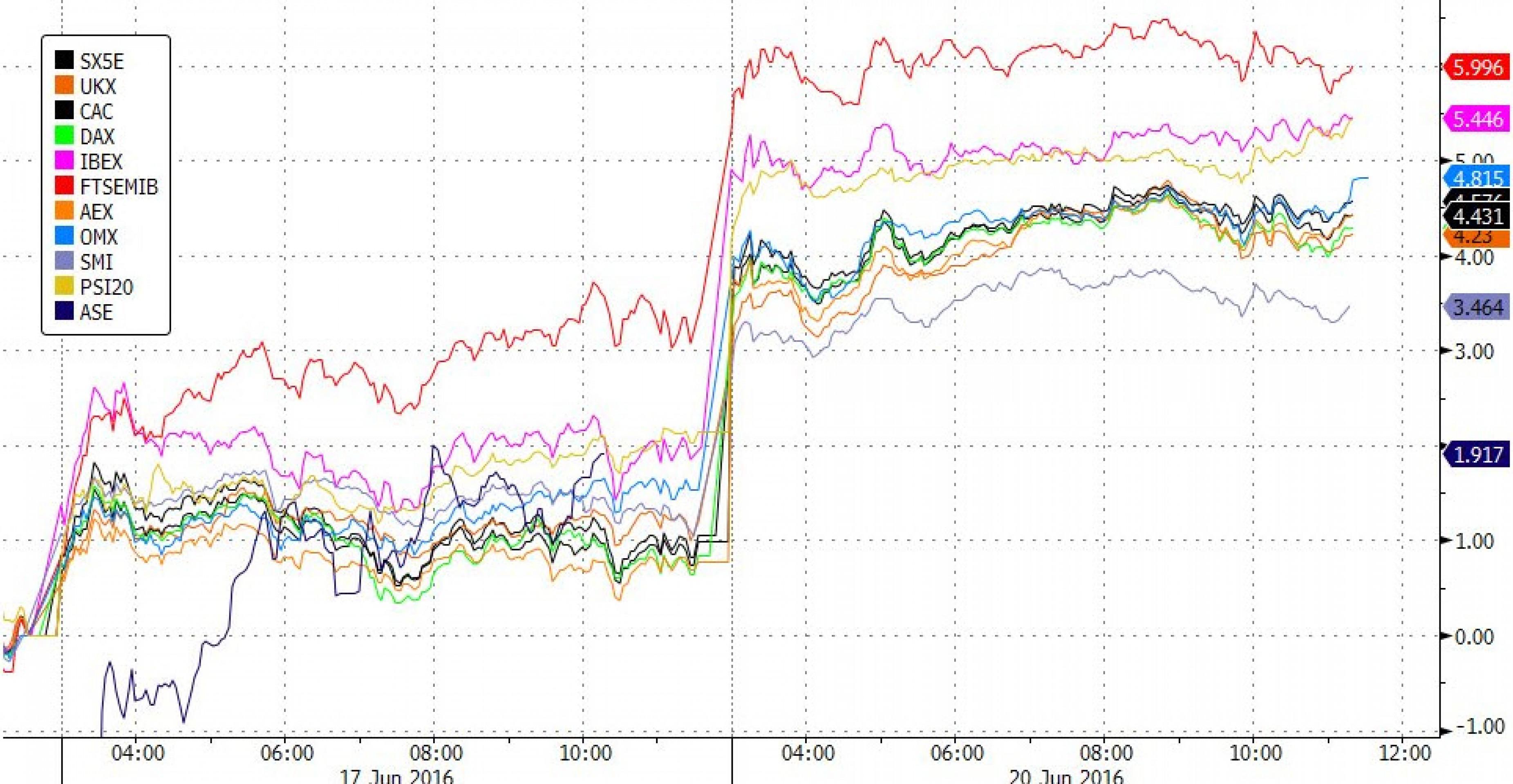 Как Brexit манипулирует рынками