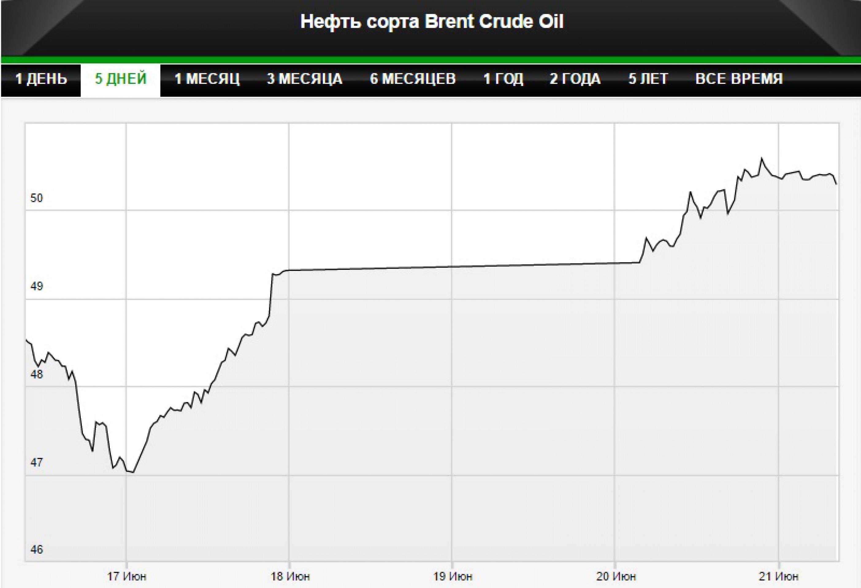 Нефть отыграла падение конца прошлой недели
