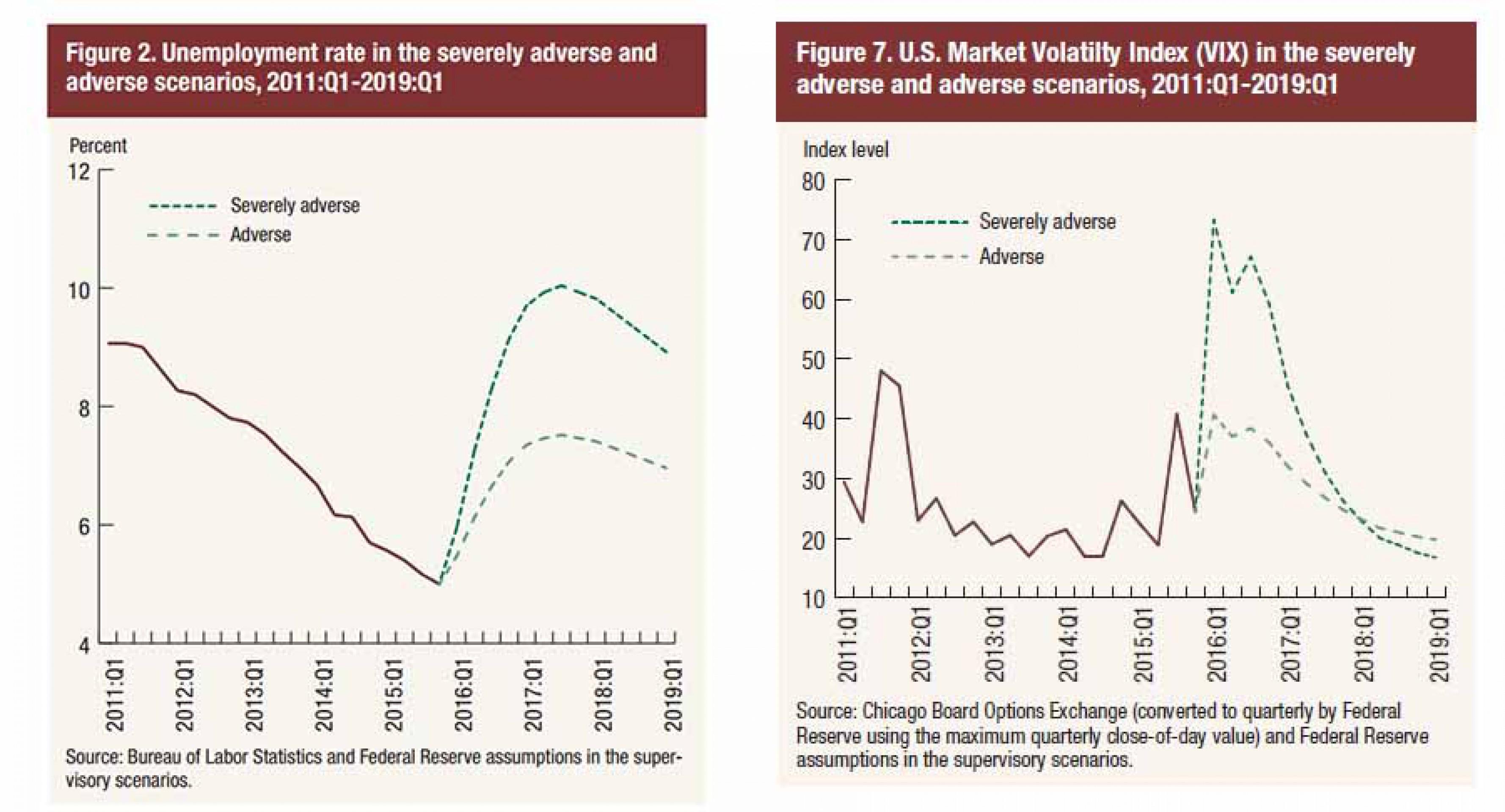 Стресс-тесты ФРС: 33 банка выдержат биржевое цунами Распечатать