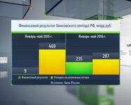 Финансовые результаты банковского сектора России